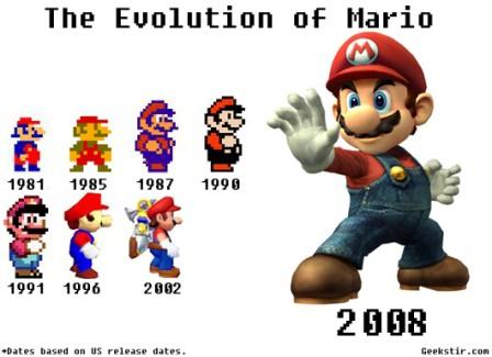 Evolución de Mario Bros