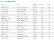 Marc Márquez es el más rápido del test MotoGP en Jerez, Lorenzo 2º y Rossi 3º