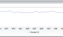 Google Chrome en descenso