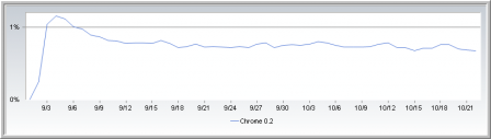 grafico google chrome