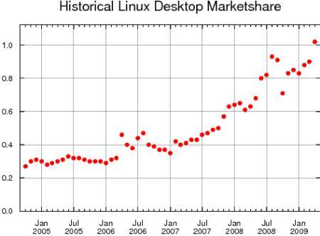 Linux alcanza el 1% del mercado