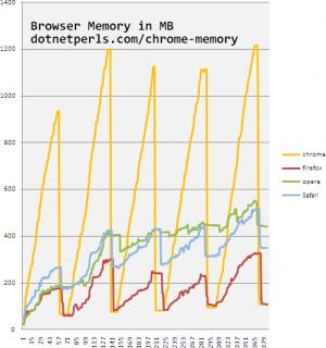 Firefox 3.5 RC1 es el más economico en memoria