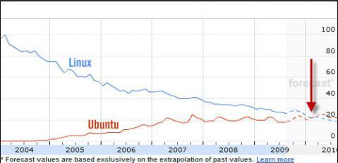 Para el 2010 Ubuntu será más popular que Linux