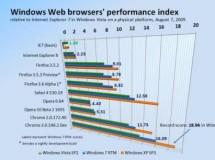 El rendimiento de navegadores web es mayor en Windows XP SP3 que en Windows 7 RTM
