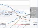 Firefox 3.5 pasa a ser el navegador más popular de la red