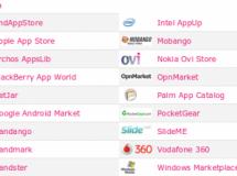 Android Market es la App Store más económica y además es la que tiene más aplicaciones gratuitas