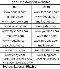 Es oficial, Facebook es el sitio más visitado del mundo
