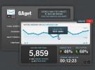 Pon Google Analytics en el escritorio de tu Mac OS X