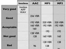 Alternativas superiores a: MP3