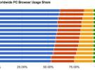 Chrome cada vez más cerca de superar a Firefox