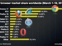 IE sigue siendo el navegador más usado