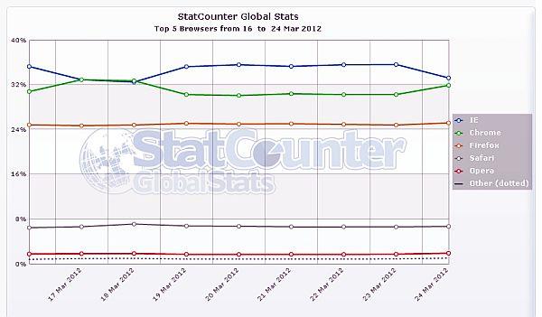 Chrome vs IE9: Chrome ha sido el rey por un día