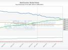 Chrome se convierte en el navegador más popular del mundo