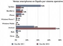 Android es el sistema operativo móvil más vendido en España