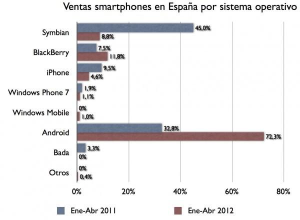 Android líder en España