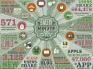 Infografía del flujo de datos por minuto en Internet