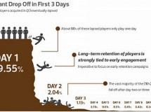 El 85% de los jugadores en Facebook no regresan luego del primer día de juego