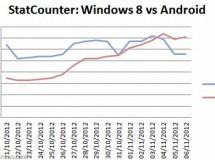 Windows 8 ya habría superado a Android en tráfico por Internet