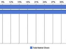 Windows 7 eleva su cantidad de usuarios mundiales