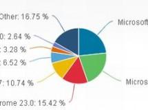 Windows 7 e IE9 son los ganadores de las estadísticas del 2012
