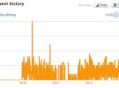 Twitonomy, otro servicio online para obtener estadísticas de Twitter
