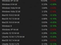 Steam comienza con buen pié en Linux y favorece al Linux SteamBox