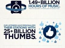 Pandora llega a los 200 millones de usuarios