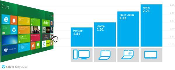 Windows 8: la mayoría de sus usuarios abren una aplicación Metro menos de una vez al día