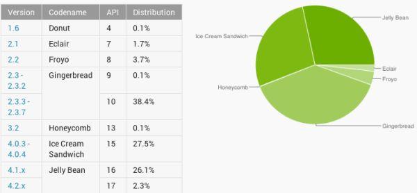 ¿Cual es la versión de Android más usada?