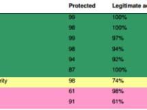 Kaspersky Internet Security 2014 es el mejor antivirus, según Dennis Technology Labs