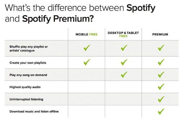 Spotify ha quitado el límite de 10 horas mensuales a las cuentas gratuitas