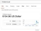 Google añade el Bitcoin a su conversor