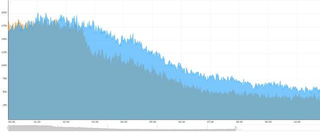Tráfico BitTorrent
