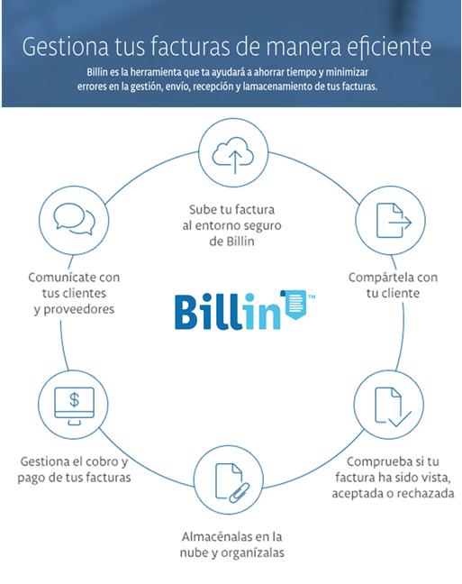 Billin, una nueva forma de intercambiar facturas con tus clientes y proveedores