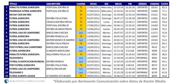 Mayores audiencias de 2012