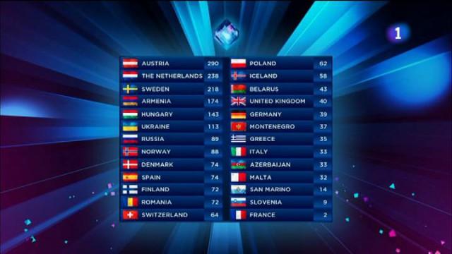 Eurovisión 2014 congrega a más de cinco millones de espectadores