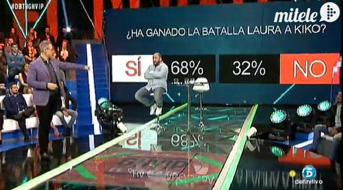 El debate de Gran Hermano VIP supera los tres millones de espectadores con Kiko Rivera