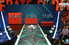 Ángela, Fede o Ylenia, estos son los porcentajes de expulsión de Gran Hermano VIP