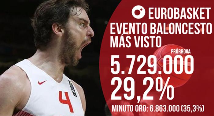 Cuatro arrasa con el pase a la final de España en el Eurobasket 2015
