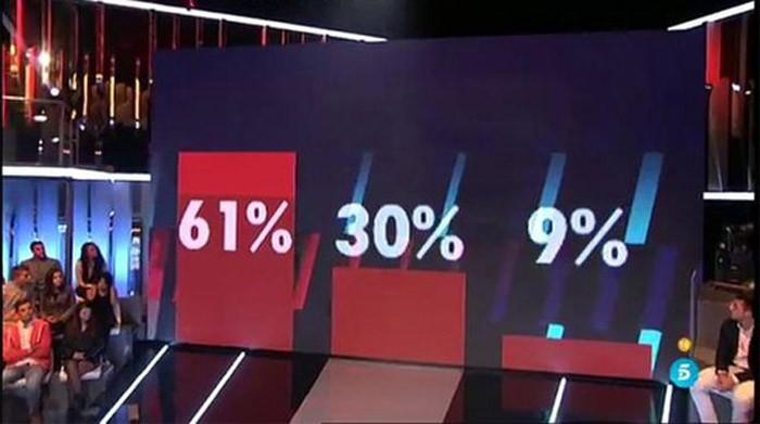 Porcentajes ciegos de la primera nominación de Gran Hermano 16