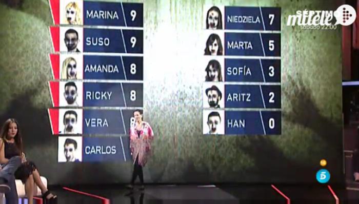 Marina, Suso, Amanda, Ricky y Vera, nominados en Gran Hermano 16