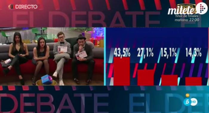 Porcentajes ciegos, Aritz y Han y una pedida de mano en Gran Hermano 16: el debate