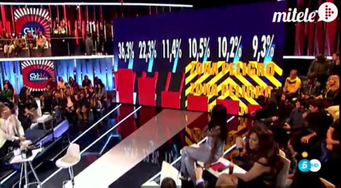 Duelo de karaoke, porcentajes ciegos y reflexiones de los finalistas en Gran Hermano 16: el debate