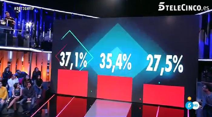 Discusiones, nueva concursante y porcentajes ciegos en Gran Hermano VIP 4: el debate