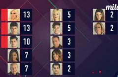 Charlotte Caniggia, Javier Tudela y Alejandro Nieto, nominados en Gran Hermano VIP 4