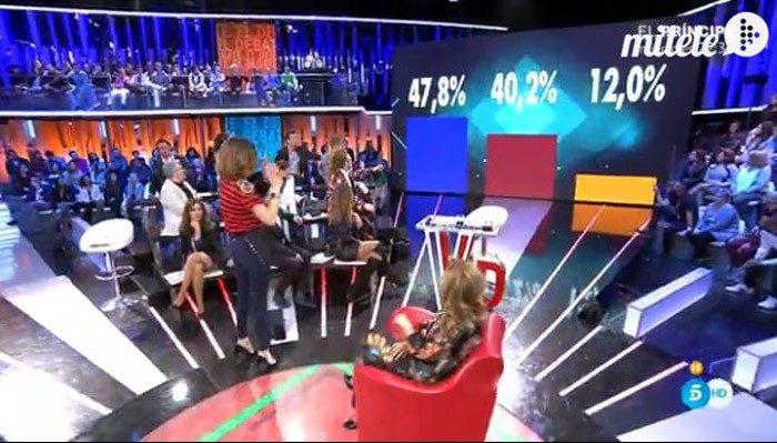 Tensión máxima en Guadalix, porcentajes ciegos y abandono sorpresa en Gran Hermano VIP 4: el debate