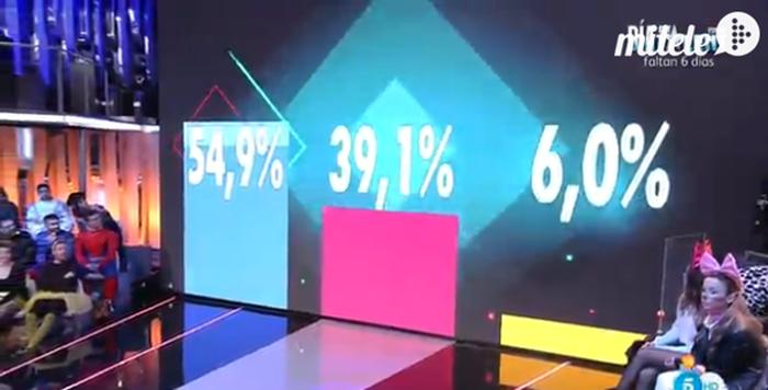 Porcentajes ciegos, revancha y muchas broncas en Gran Hermano VIP 4: el debate