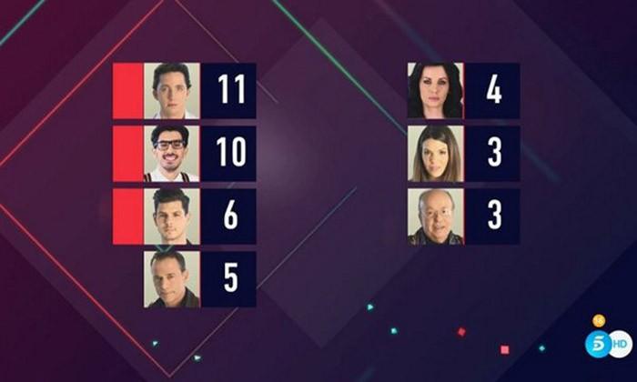 Fran Nicolás, Alejandro Nieto y Carlos Lozano, nominados en Gran Hermano VIP 4