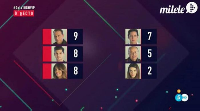 Carlos Lozano, Alejandro Nieto y Raquel Bollo nominados en Gran Hermano VIP 4