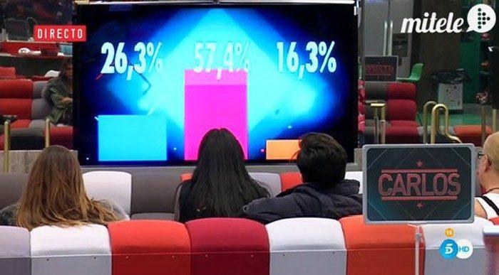 Alegato de Alejandro contra sí mismo, porcentajes ciegos y malos rollos en Gran Hermano VIP 4: límite 48 horas